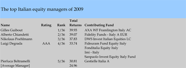 dws fund analysis Subscribe to receive key analysis to shape your decisions and investment strategy subscribe my recently viewed documents instant access to your 10 most recently viewed literature documents view all dws emerging markets equity fund view materials below for this fund r-17423-4 (9/16) risk considerations investments in mutual funds involve.