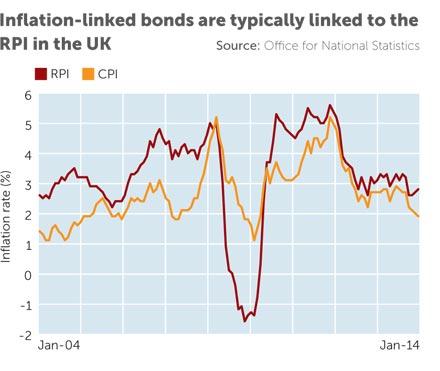 Buy college papers online bonds