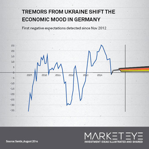 Ukrainian crisis shakes German outlook