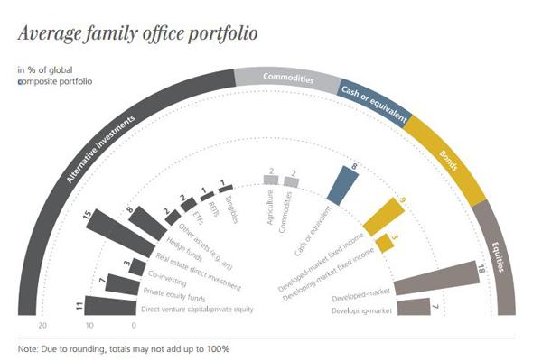 Image result for Average Family Office Portfolio