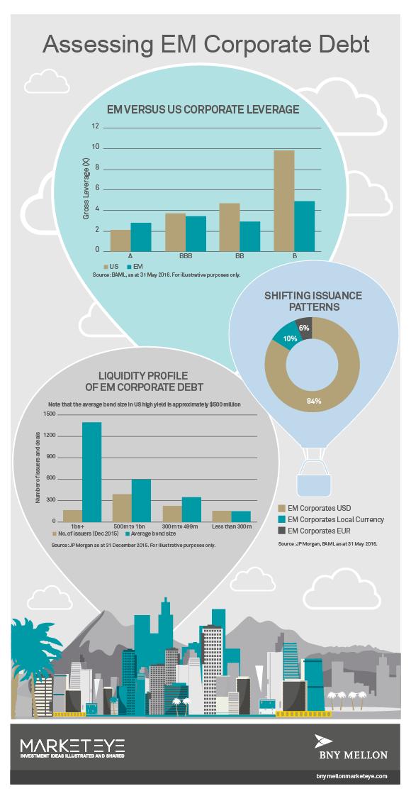 Dos sectores a seguir de deuda corporativa