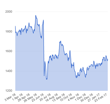 Fund Manager Data News Amp Analysis By Citywire